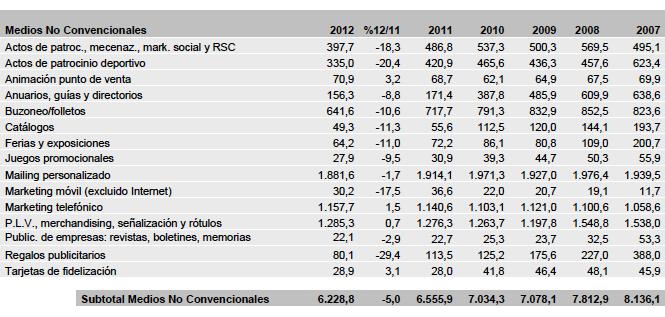 Estudio de inversión publicitaria Infoadex 2013: Medios no convencionales
