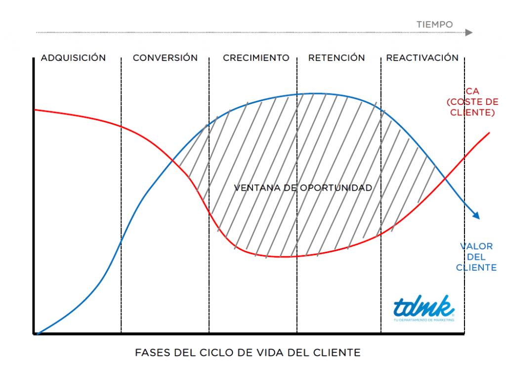 Ciclo de Vida Cliente - Fases