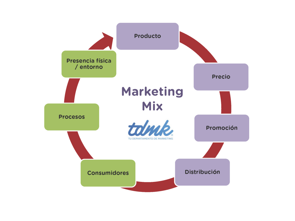 Ciclo Mix Marketing